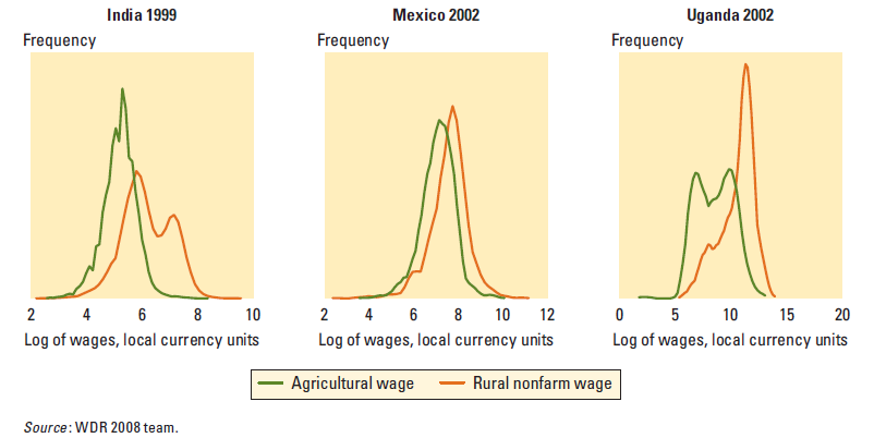 Wages are much higher in rural nonfarm employment than in