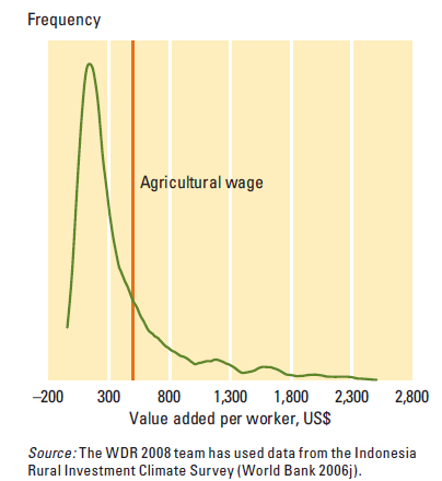 Labor productivity in rural nonfarm