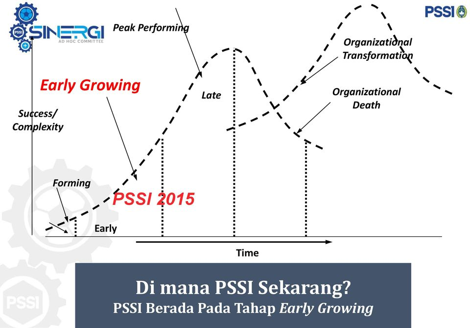 Organizational Death Forming PSSI 2015 Early