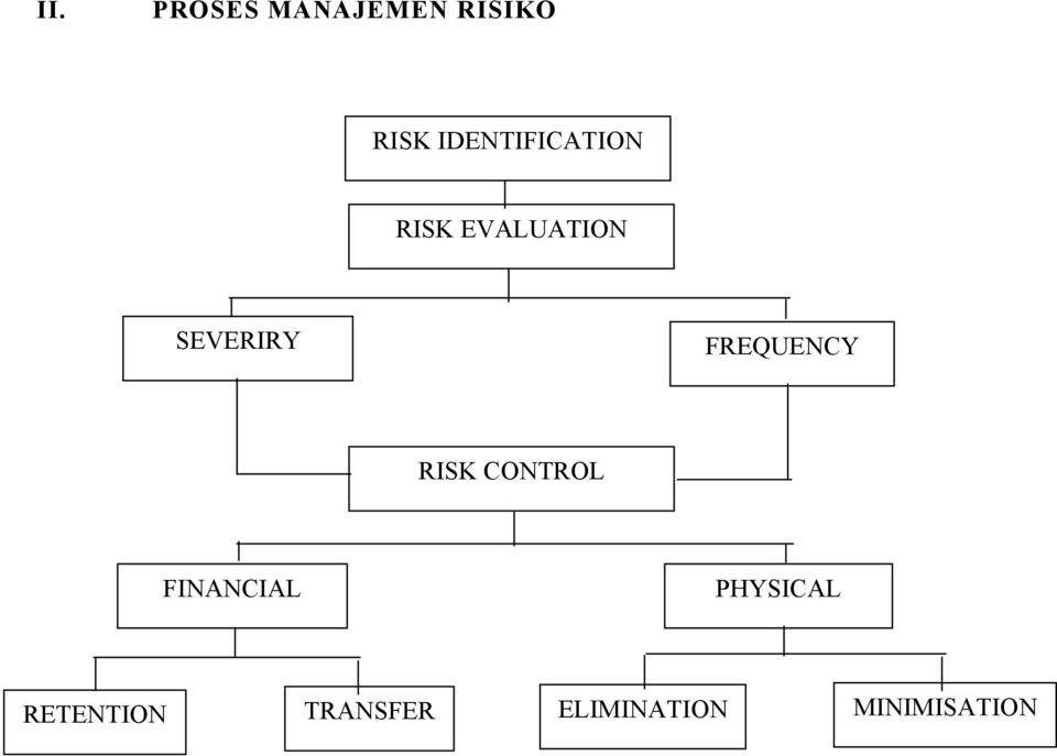 FREQUENCY RISK CONTROL FINANCIAL