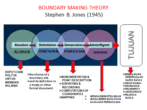 2. Teori Boundary Making menurut Jones (1945).
