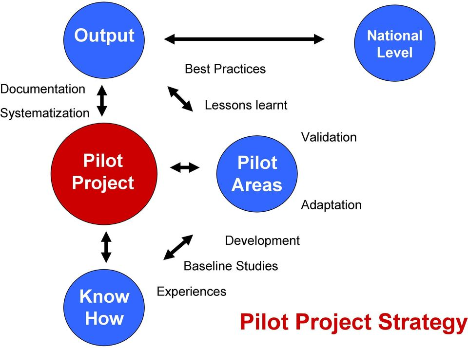 Project Pilot Areas Validation Adaptation
