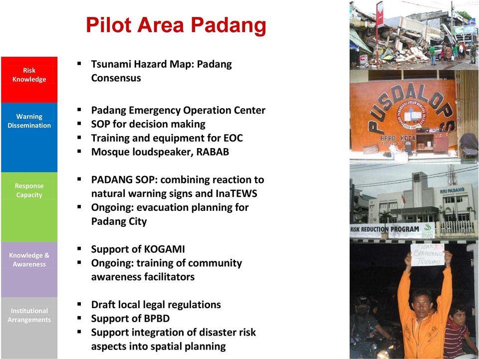 PADANG SOP: combining reaction to natural warning signs and InaTEWS Ongoing: evacuation planning for Padang City Support of KOGAMI Ongoing: