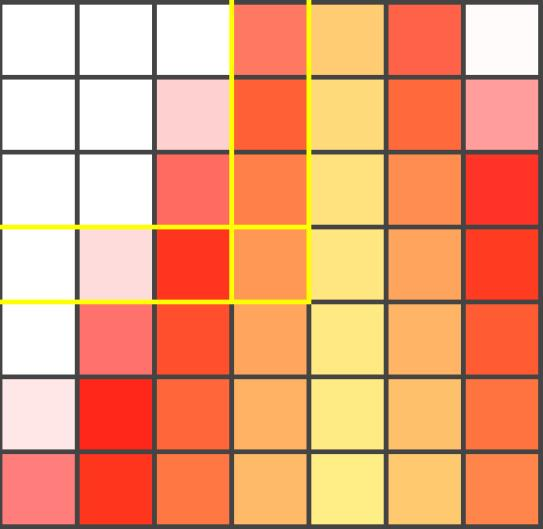 Sampling Take the average within each square.