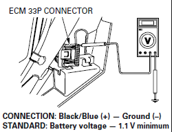 29 Engine Control Module 33P connector Gambar 3.