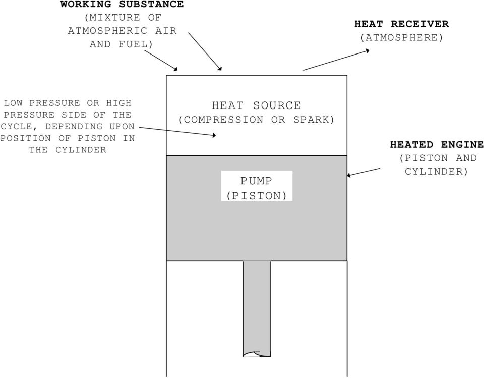 CYCLE, DEPENDING UPON POSITION OF PISTON IN THE CYLINDER HEAT