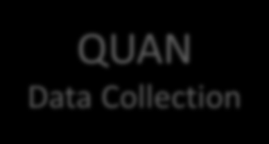 QUAN QUAL QUAN Data Collection QUAL Data Collection QUAN Data Analysis QUAL Data Analysis
