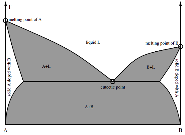 Melting point of A Liquid L Melting point of B Solid A doped with B B + L Eutectic Point B + L Solid B doped with A A + B Gambar 2.1 Diagram Representasi Teori Titik Eutektik Campuran [22] 2.