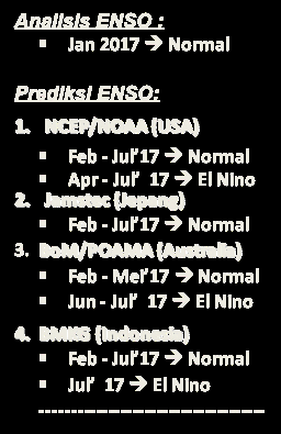 ENSO ANALISIS & PREDIKSI ENSO (Pemutakhiran DAS I Feb 17) El Nino Kuat El Nino Moderate Aliran massa uap air dari Indonesia à Samudera Pasifik Analisis ENSO : Jan 2017 à Normal 0.50-0.