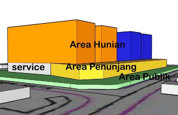 A. Zoning Tapak (horizontal) : Area Private Semi publik
