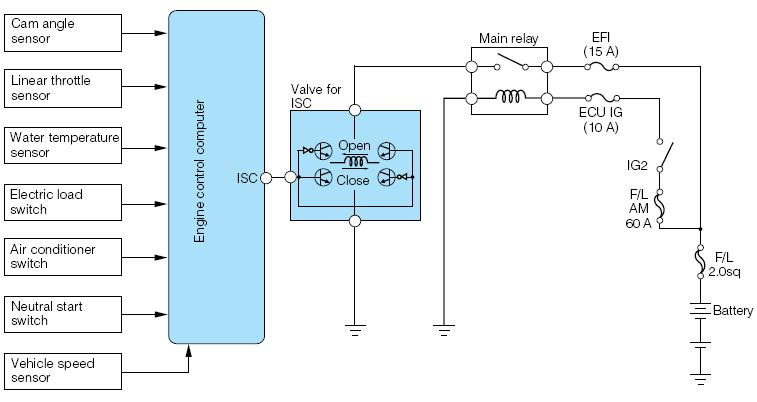 ROTARY SOLENOIDE TYPE