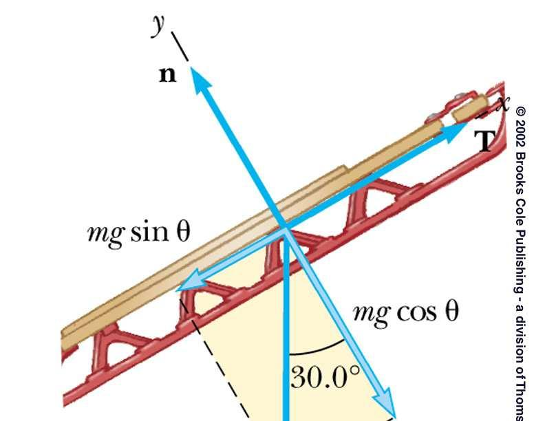 Solusi Gien: angle: α=30 weight: w=77.0 N Find: Tension T=? Normal n=? 1. Introduce coordinate frame: Oy: y is directed perp.