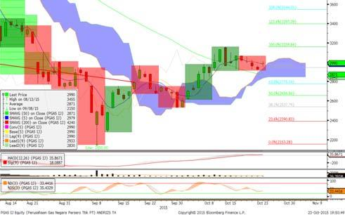 570 KLBF: Trend Bearish & Fase Distribusi, didukung Stochastic Weak Bullish, Candle Morning Star, Penutupan di atas 1.