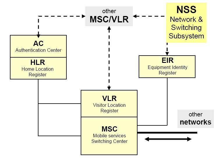 9 2.2.1.2 Network Switching Subsystem (NSS) Gambar 2.