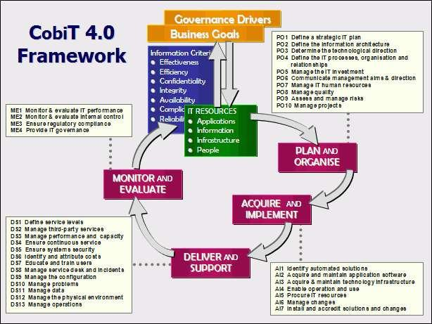 COBIT (Control Objectives for