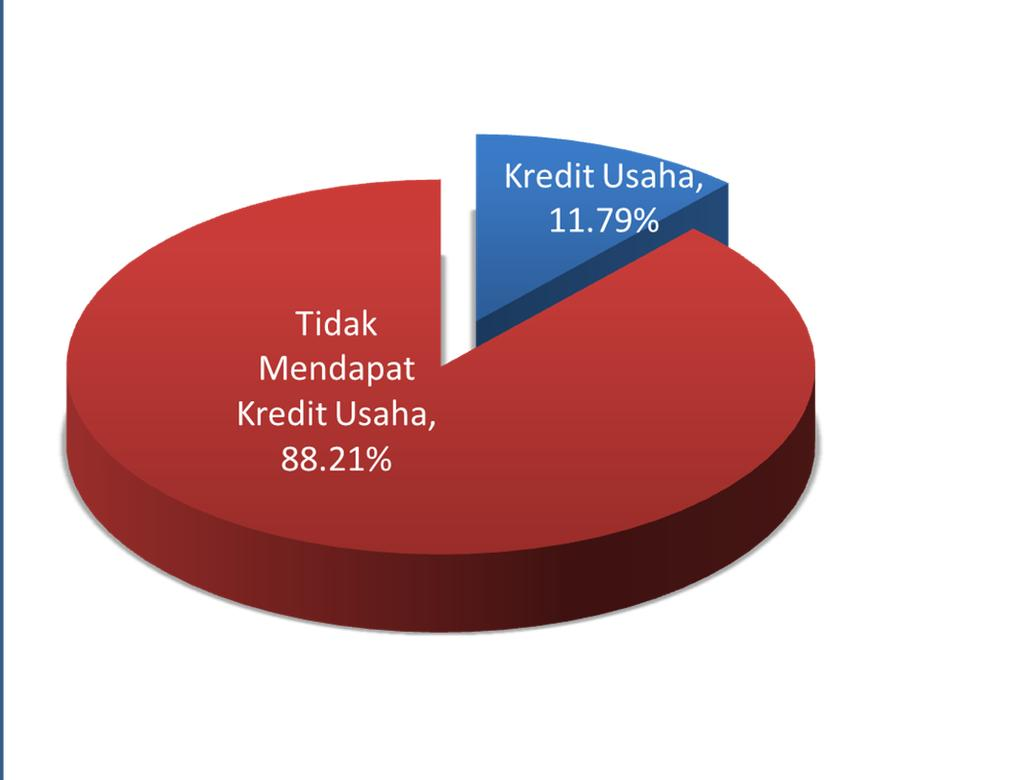 Total Self Employed Sumber: Susenas Q1 2011 0 20 40 60