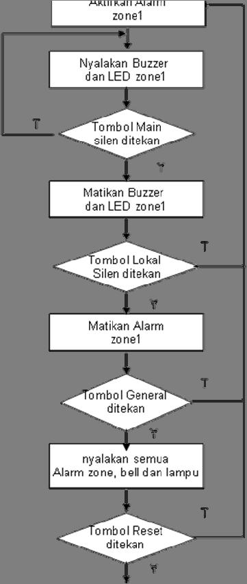 45 3.3.2 Flowchart Program Zone 1 input.
