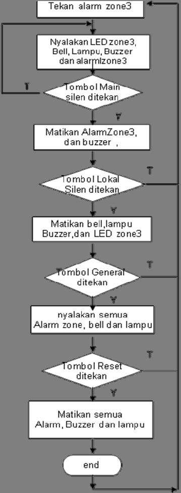 47 3.3.4 Flowchart Program Zone 3