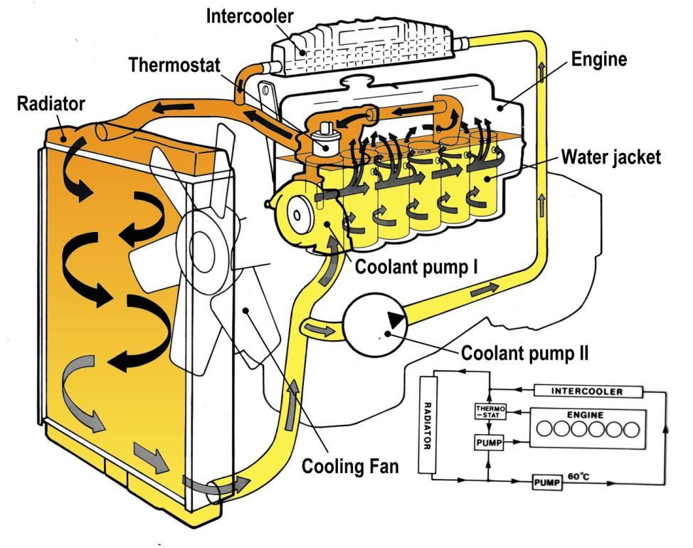 Skematik Sistim Pendinginan Pada low emission engine, digunakan twin pump (pompa