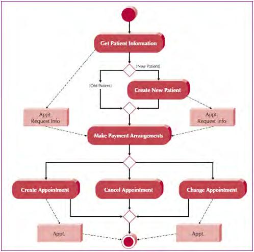 13 Gambar 2.3 Contoh Activity Diagram 2.4.