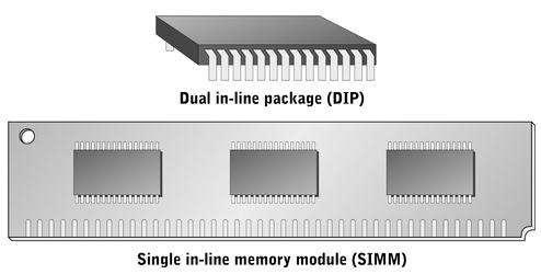 Circuit Board SIMM (Single In-line Memory