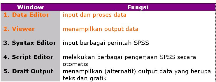 MUKADIMMAH SPSS (Statistical Product and Service Solutions) adalah program aplikasi (software) yang