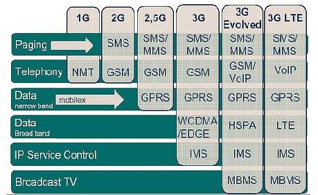 III. Serving GPRS Supporting Node ( SGSN ) 3.