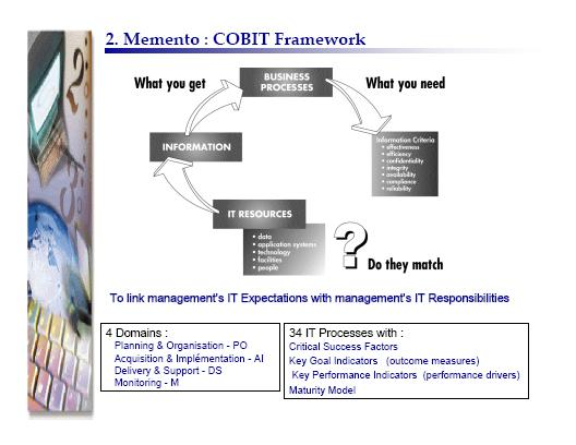 INTRODUCTION & OBJECTIVE COBIT is a framework for Governance, Control and Audit for Information and Related Technology developed byisaca (Information Systems Audit and Control Association) ITIL is a