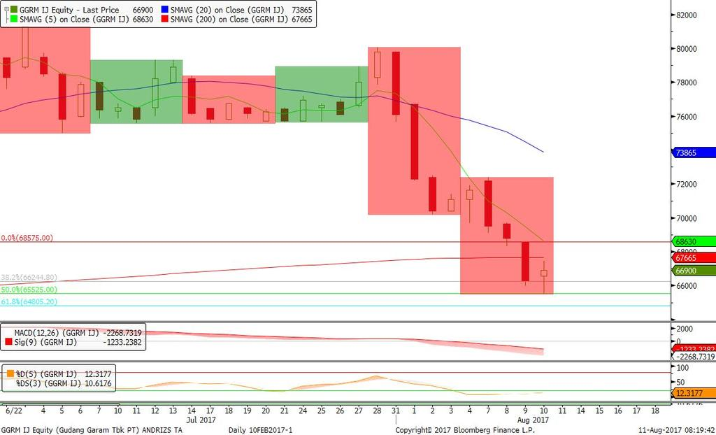 Bearish 9 New Price Lines, stochastic Oversold. Rekomendasi: BUY 265/270 Target 286/300 stop loss bawah 260.