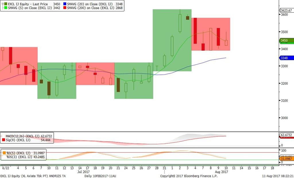 000 Trend Bullish & Fase Distribusi; Candle Hanging Man, Stochastic Bullish. Rekomendasi: BUY di atas 1.