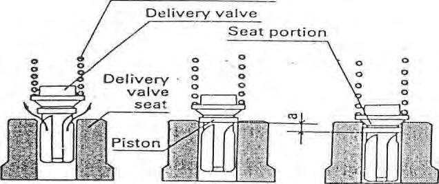 a: retraction stroke Gambar: 14 Unit delivery valve 2.5.3.