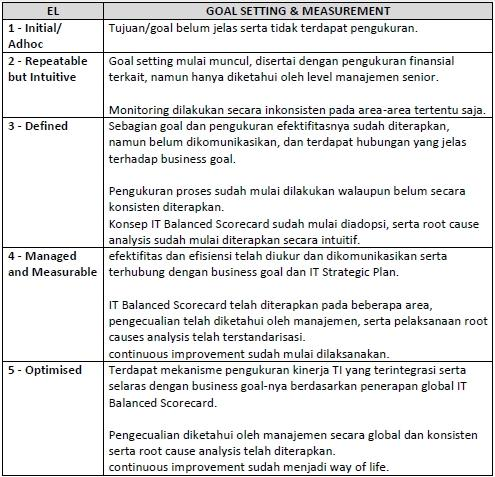Skill & Expertise Tabel 2.
