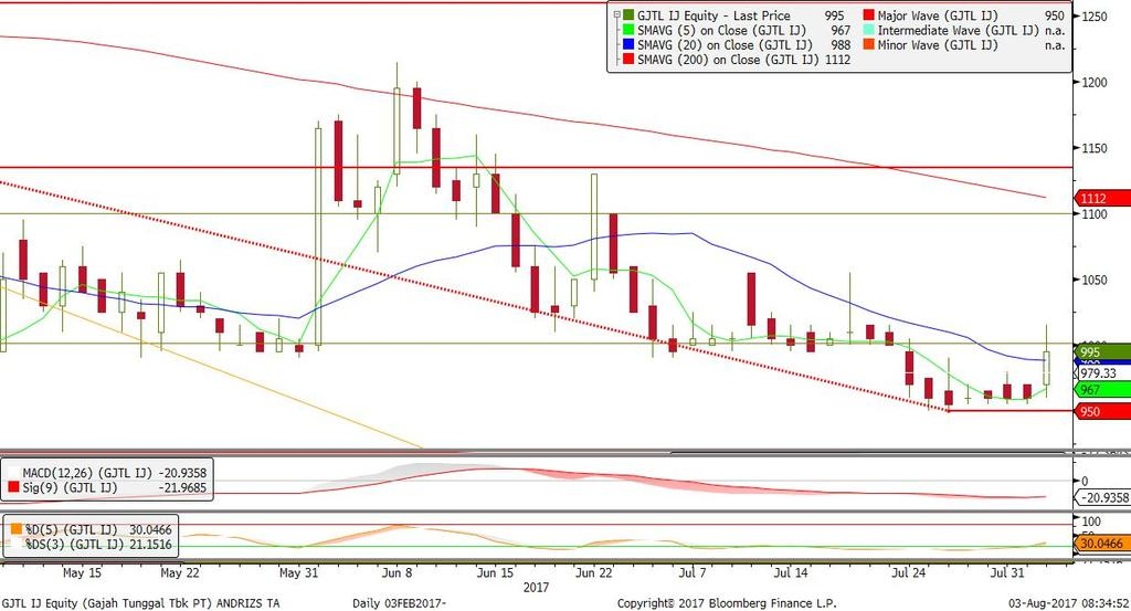 Candle Dragonfly Doji, Stochastic Overbought. Overbought. Rekomendasi: BUY 5.625-5.650 target 5.750/5.