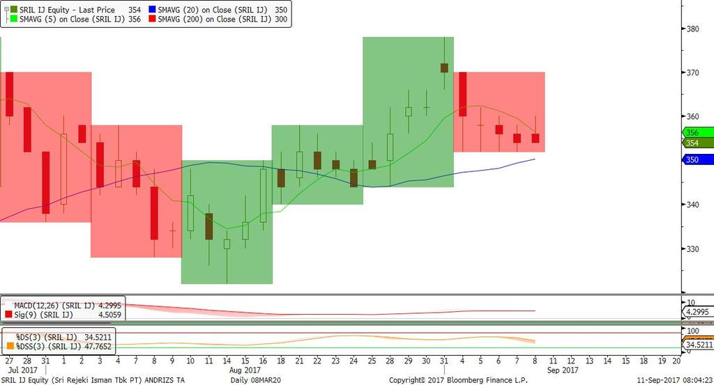CTRA SRIL Trend Bearish & Fase Akumulasi; Candle Bullish Inverted Hammer, Stochastic Oversold.