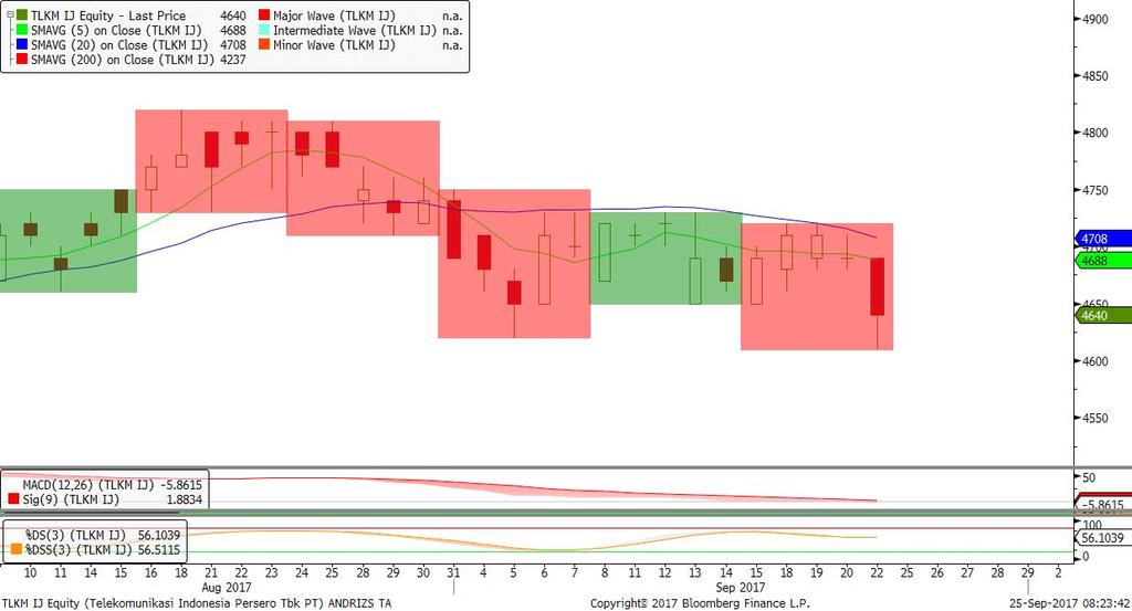 875, candle Bearish two crows, stochastic bearish. Rekomendasi: TRADING BUY target 1.815/1.850 stop loss di bawah 1.
