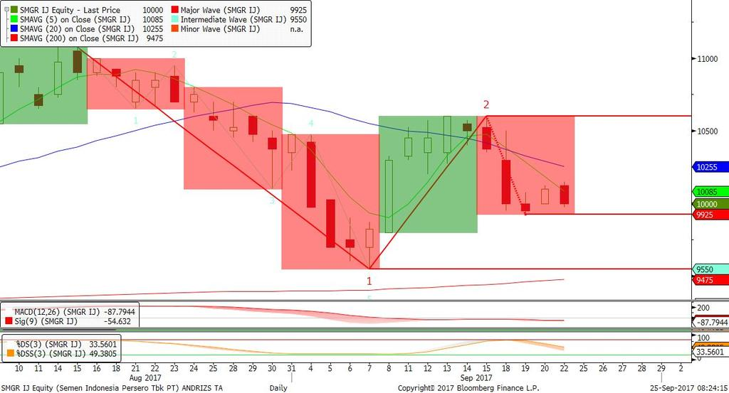 760 Trend Bearish & Fase Distribusi; Candle Bearish Evening Star, Stochastic Bearish. Rekomendasi: BUY 2.550-2.