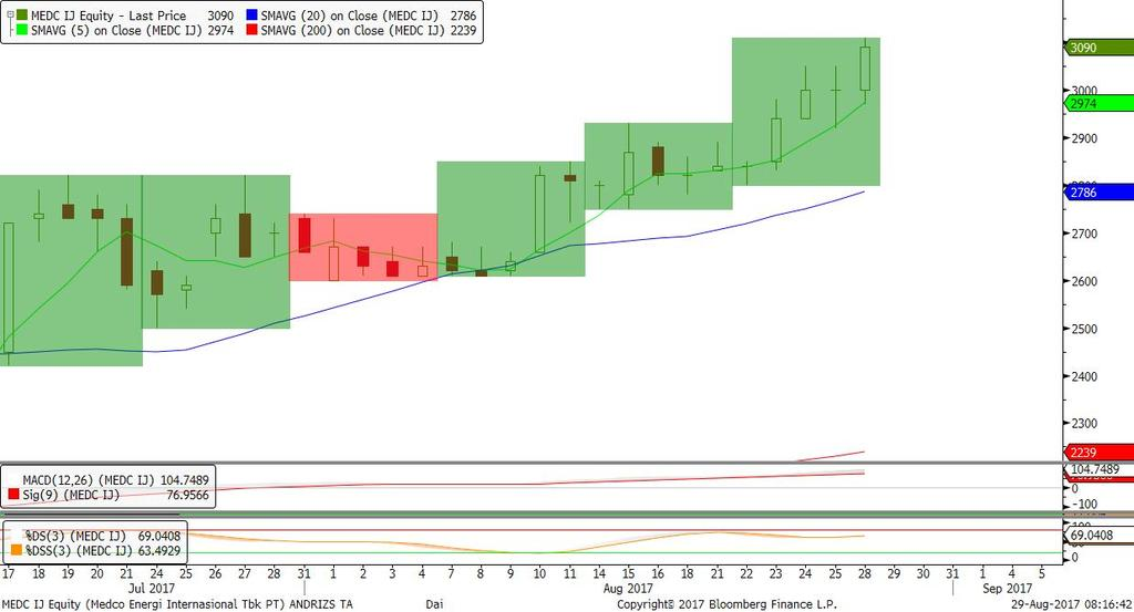 650, candle bearish harami cross, stochastic bullish. Rekomendasi: BUY di atas 71.750 target 72.450/73.