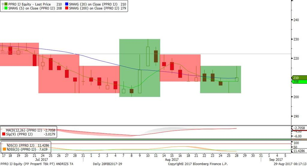 260 Trend Bullish & Akumulasi selama diatas 2.850, candle bullish 6 new price lines, stochastic overbought.