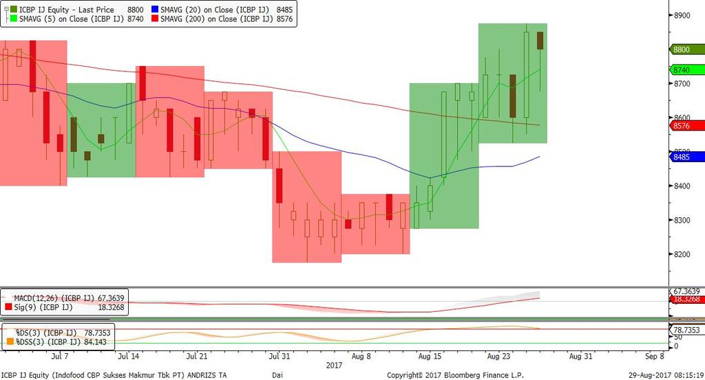 PPRO 195/188 208/202 210 216/223 230/238 Trend Bearish & Distribusi selama di bawah 230, candle morning doji