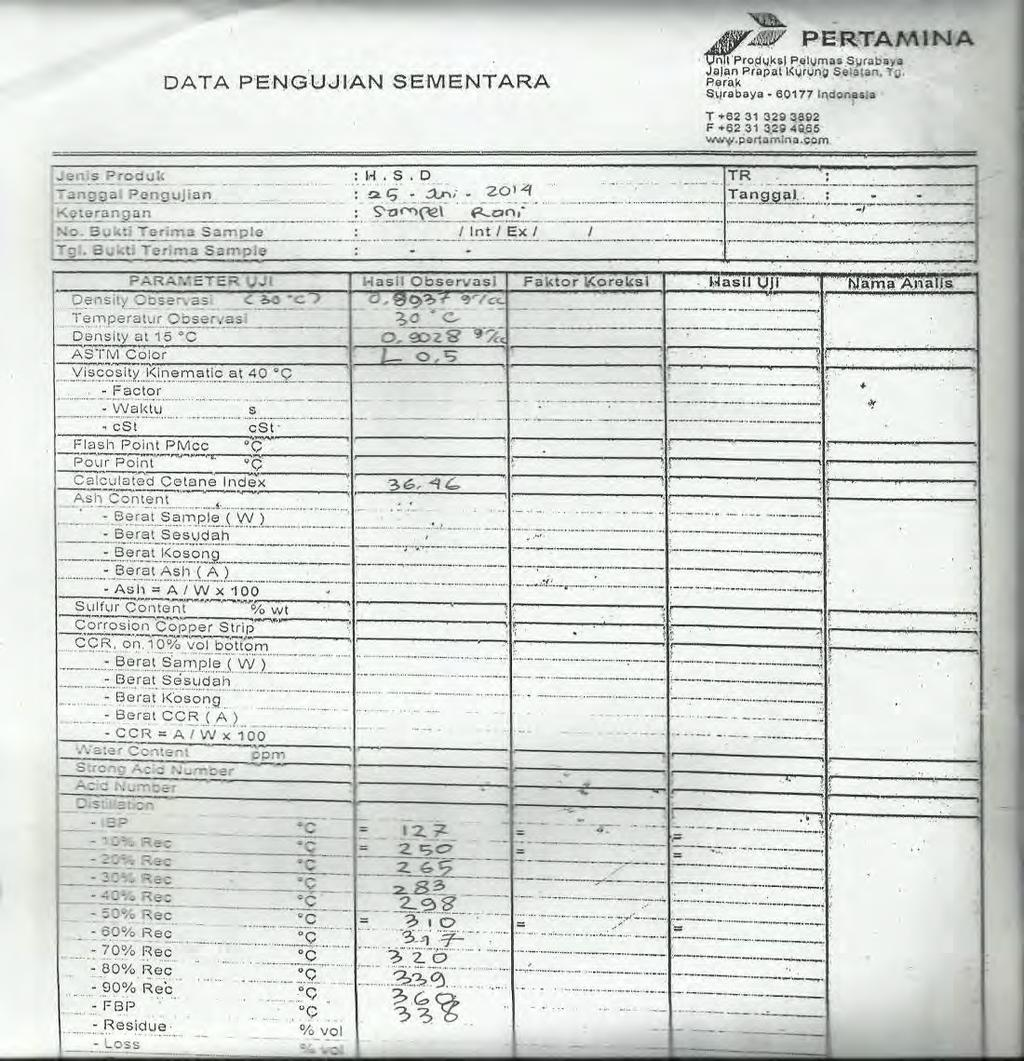 Hasil Analisa Indeks Setana