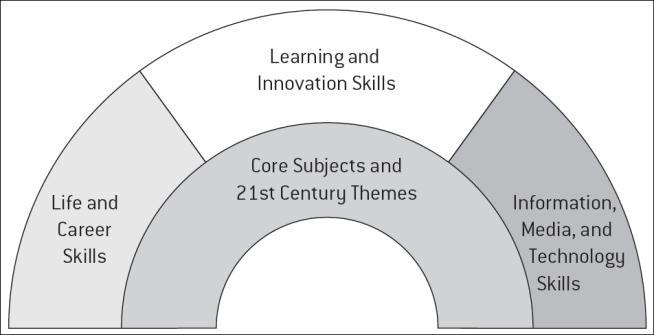 KONSEP PERTAMA: KETERAMPILAN ABAD 21 (21ST CENTURY SKILLS) Keterampilan abad 21 adalah (1) life and career skills, (2) learning and innovation skills, dan (3) Information media and technology skills.