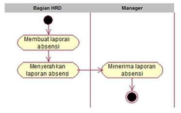 Activity Diagram Proses Preview karyawan Gambar 5.