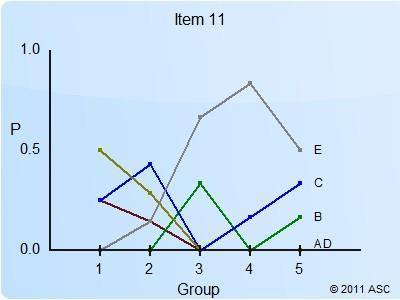 Diagram 2.1 hasil analisis soal no. 11. Definisi ITEMAN Tabel 2.16 hasil analisis informasi item Seq.