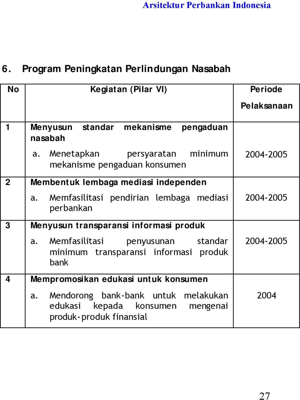 Program Implementasi Api Dilaksanakan Secara Bertahap Pdf Download Gratis