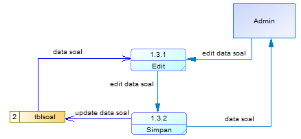 0 3) MySQL 5.0 3) Data Flow Diagram Level 2 (DFD Level 2) Gambar 3.3 DFD Level 2 3.3.Implementasi Sistem 3.3.1. Flowchart System 3.2.2. Analisis Program 1) Context Diagram Gambar 3.